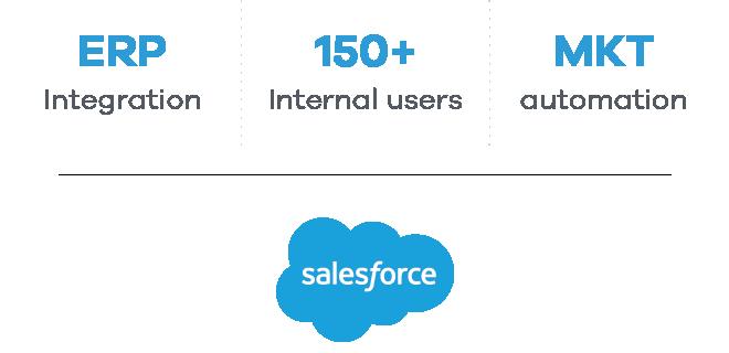 deGrisogono Salesforce development