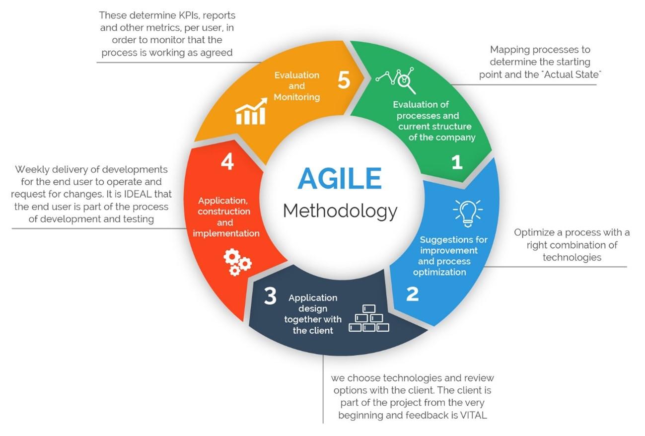 app development software - Agile
