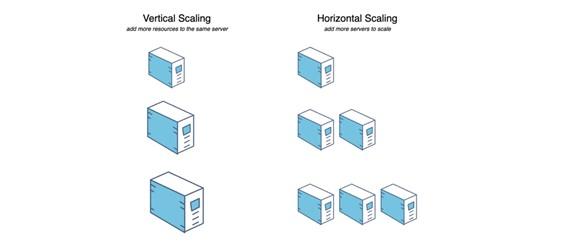 app development software scaling